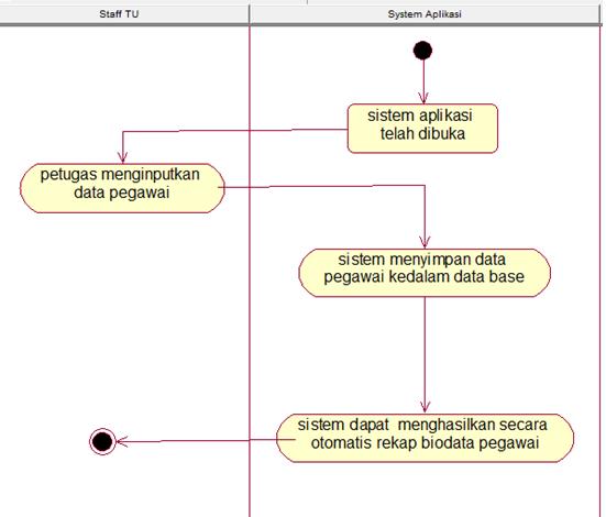 RAHMAT SADCHALIS: Contoh Pembuatan Use Case Diagram