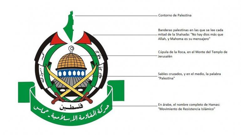 Los Símbolos Del Terrorismo Islámico Más Radical