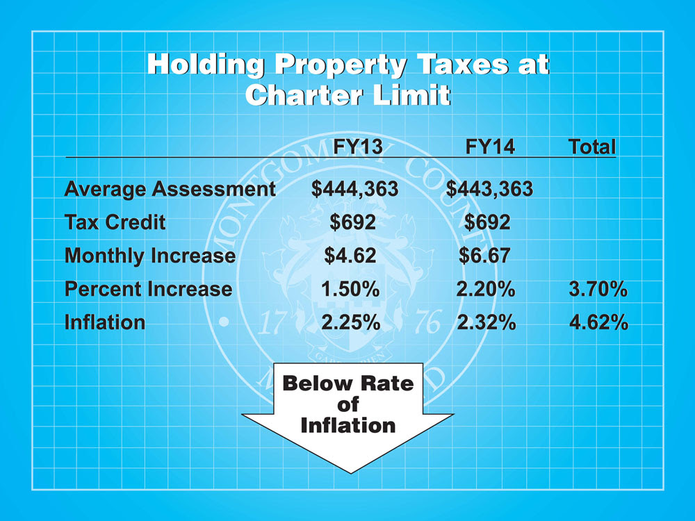 Holding Property Taxes at Charter Limit