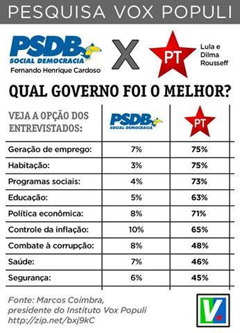 Resultado de imagem para Lula x Fernando Henrique