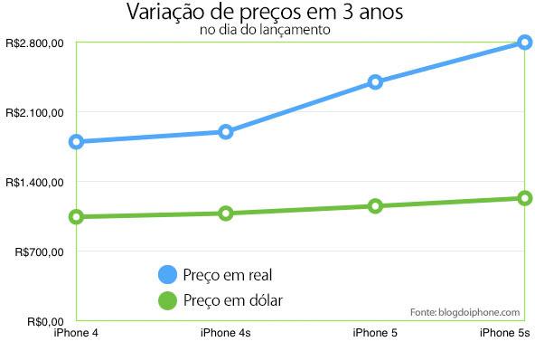 Variação de preços do iPhone