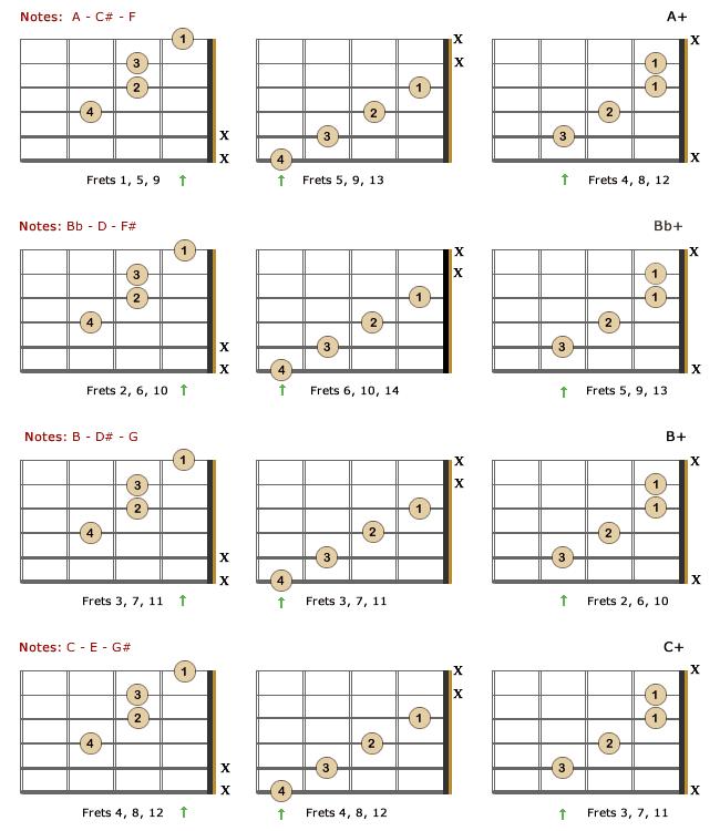 Augmented Chords for guitar - Theory - Formulas - Charts | Bellandcomusic.Com