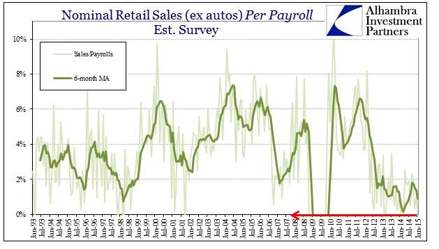 ABOOK Feb 2015 Retail Sales Per Payroll