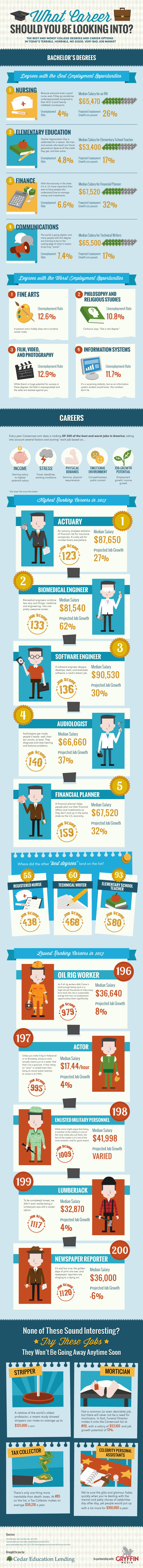 What Career Should You Be Looking Into? - #Infographic