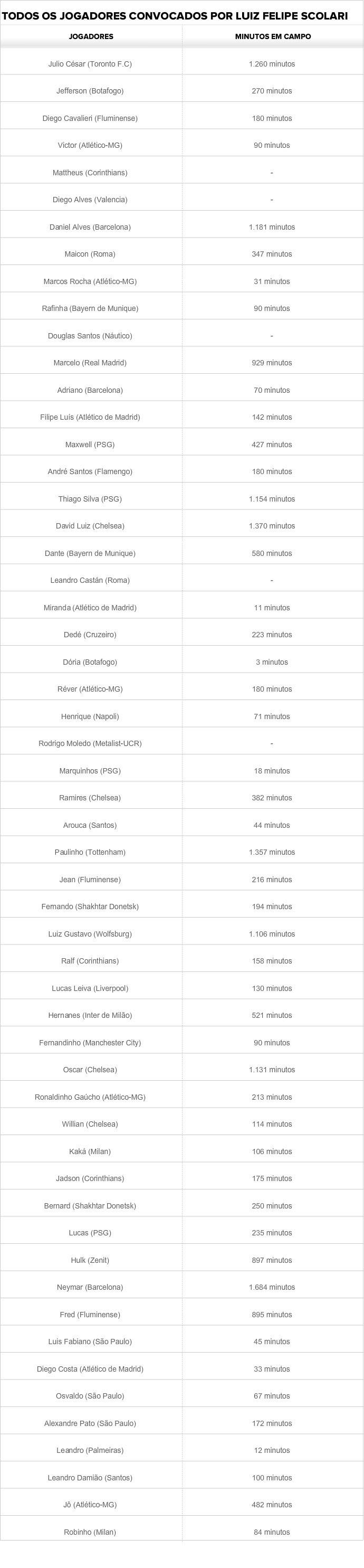 tabela copa do mundo convocação (Foto: Globoesporte.com)