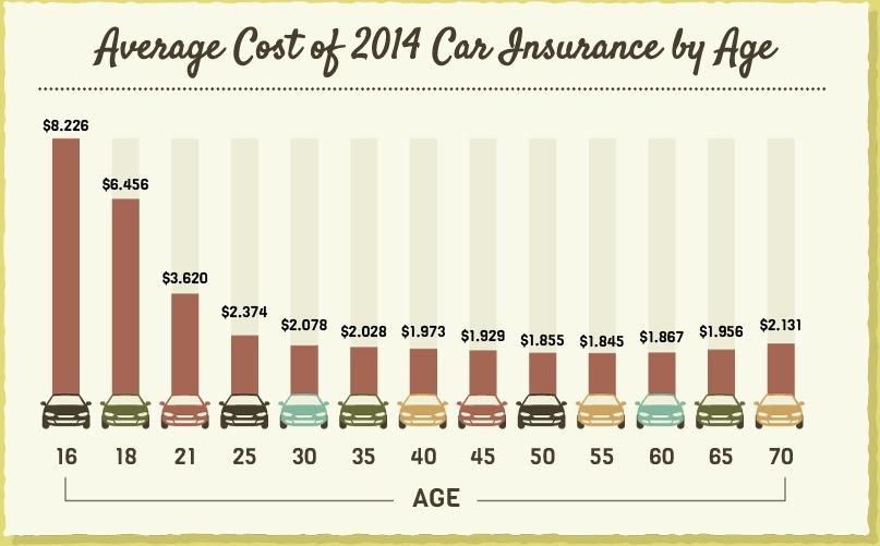 Car Insurance Calculator - Use Our Price Estimator