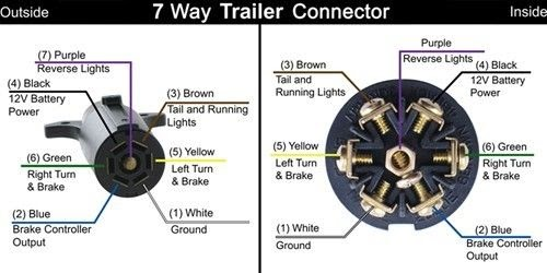 Wiring Harness For Fifth Wheel