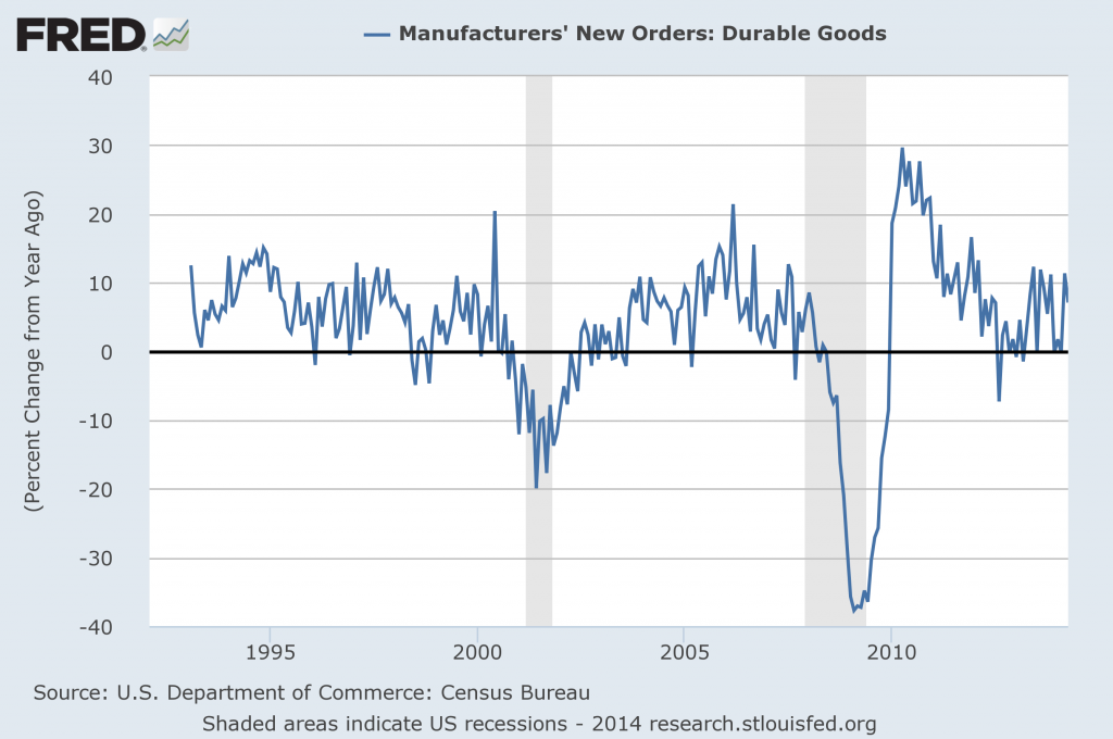 Durable Goods New Orders Percent Change From Year Ago