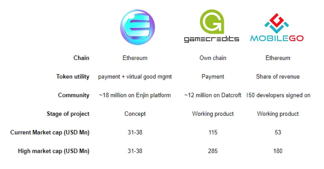 Enjin coin va gamecredits