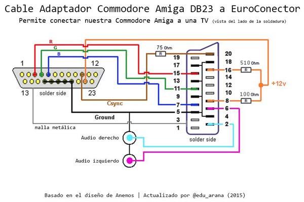 Esquema Cable Euroconector - DB23 Amiga