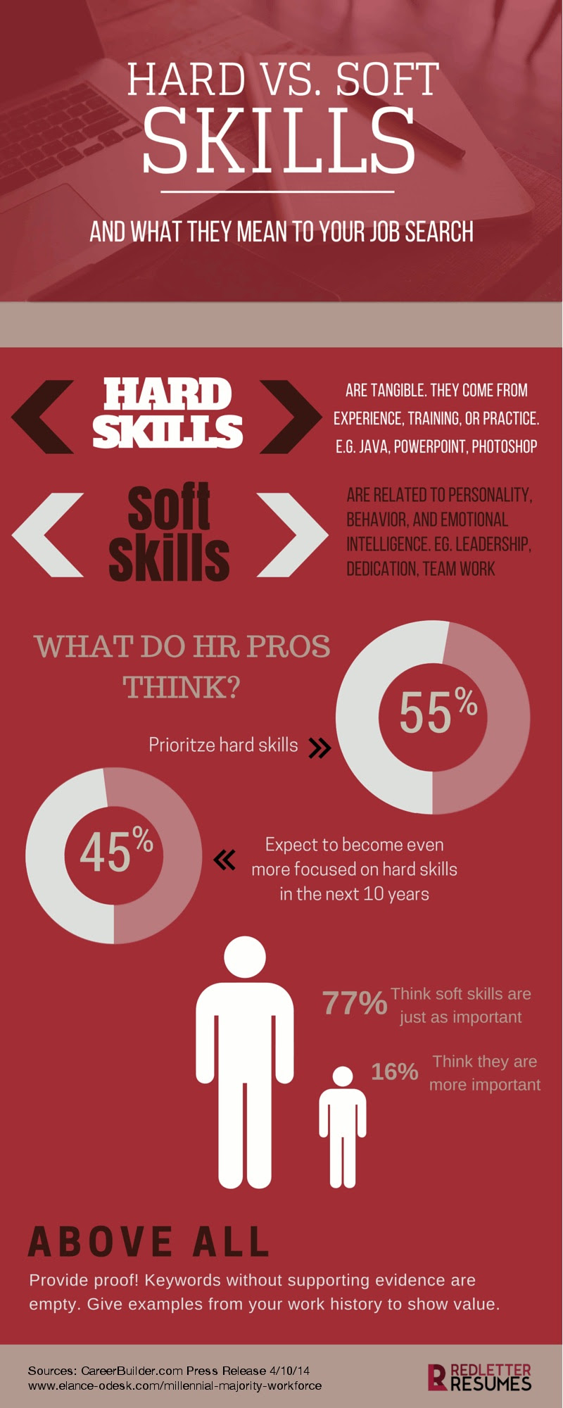 Hard Skills vs. Soft Skills: What They Mean to Your Job Search and the Weight They Carry With HR