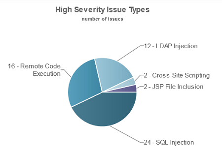 Picture 7: High-severity issue types summarized in this interactive chart highlight the common areas in which developers need more training.