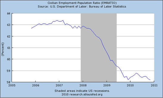 The civilian employment ratio is back at the post recession low.