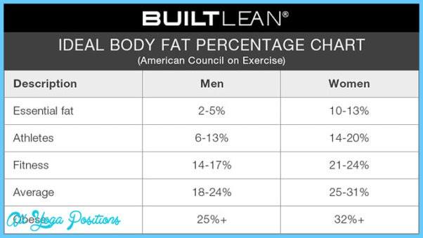 female athlete triad body fat percentage