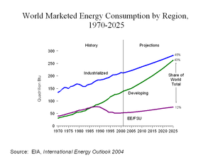 An increasing share of world energy consumptio...