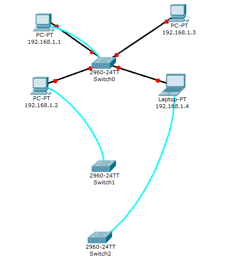 Packet Tracer 5.3 - Switch interfaces configuration lab network diagram