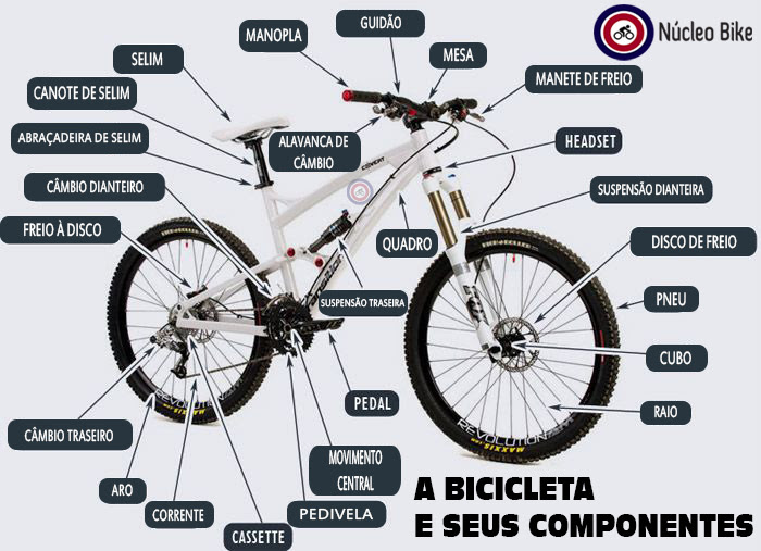 Conhecendo as peças de uma bicicleta