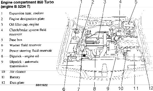 1996 Volvo 850 Engine Diagram Wiring Diagrams Name Name Miglioribanche It