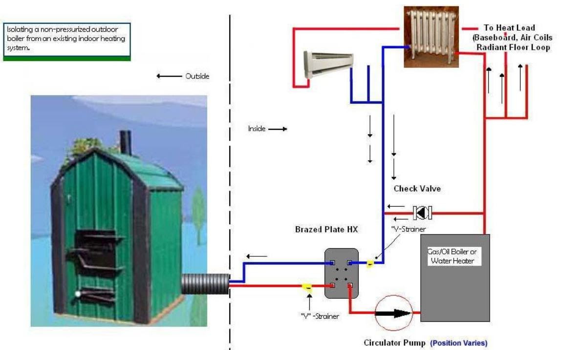 Wood Furnace Schematic Wiring Diagram All Data