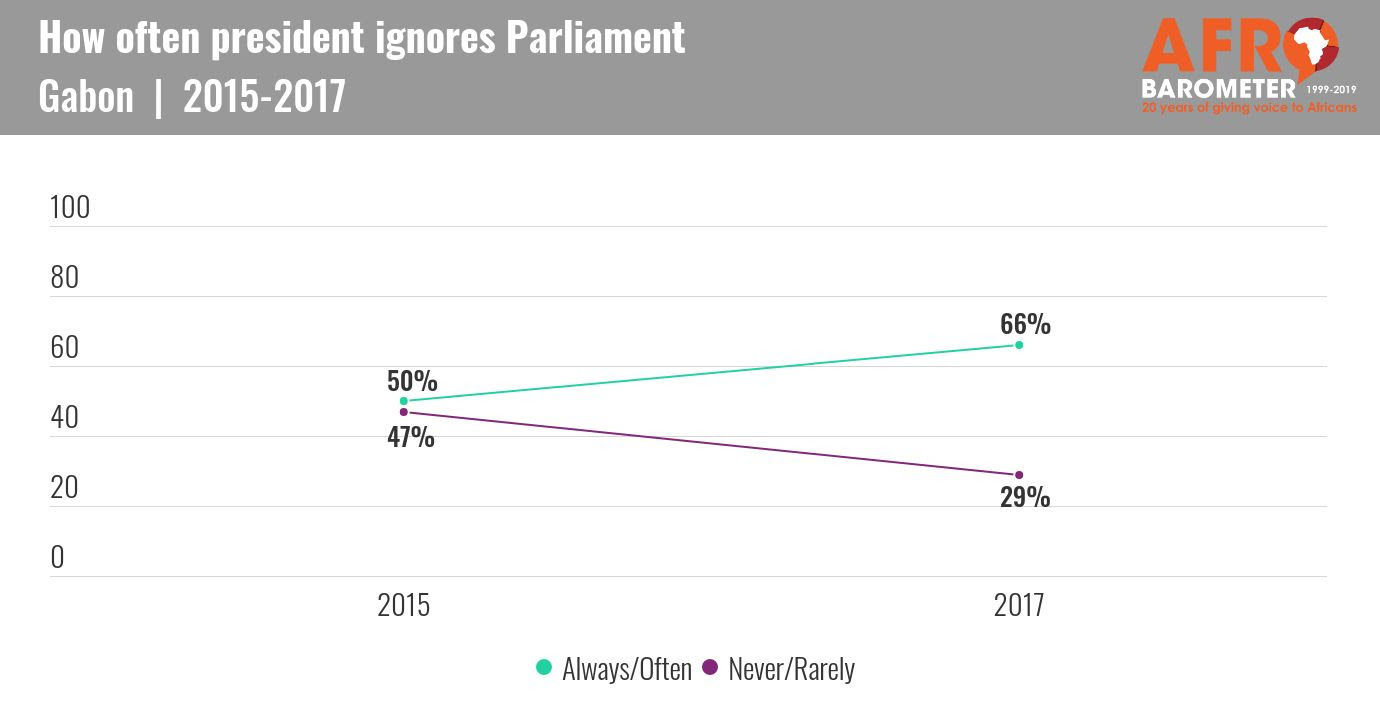 Ad335 Gabonese Say President Should Be Accountable To Courts And Parliament But Often Ignores Both Afrobarometer