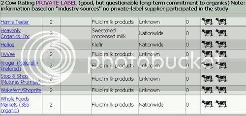 Whole Foods Standards List
