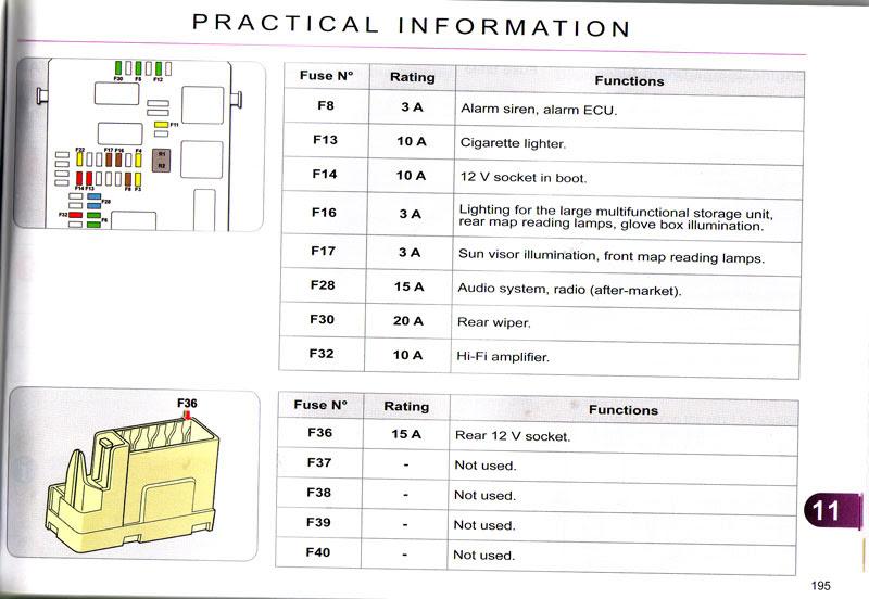 Citroen Xsara 1 4 Fuse Box