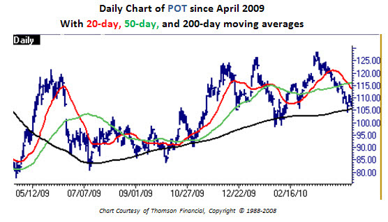 Daily chart of Potash (POT) since April 2009