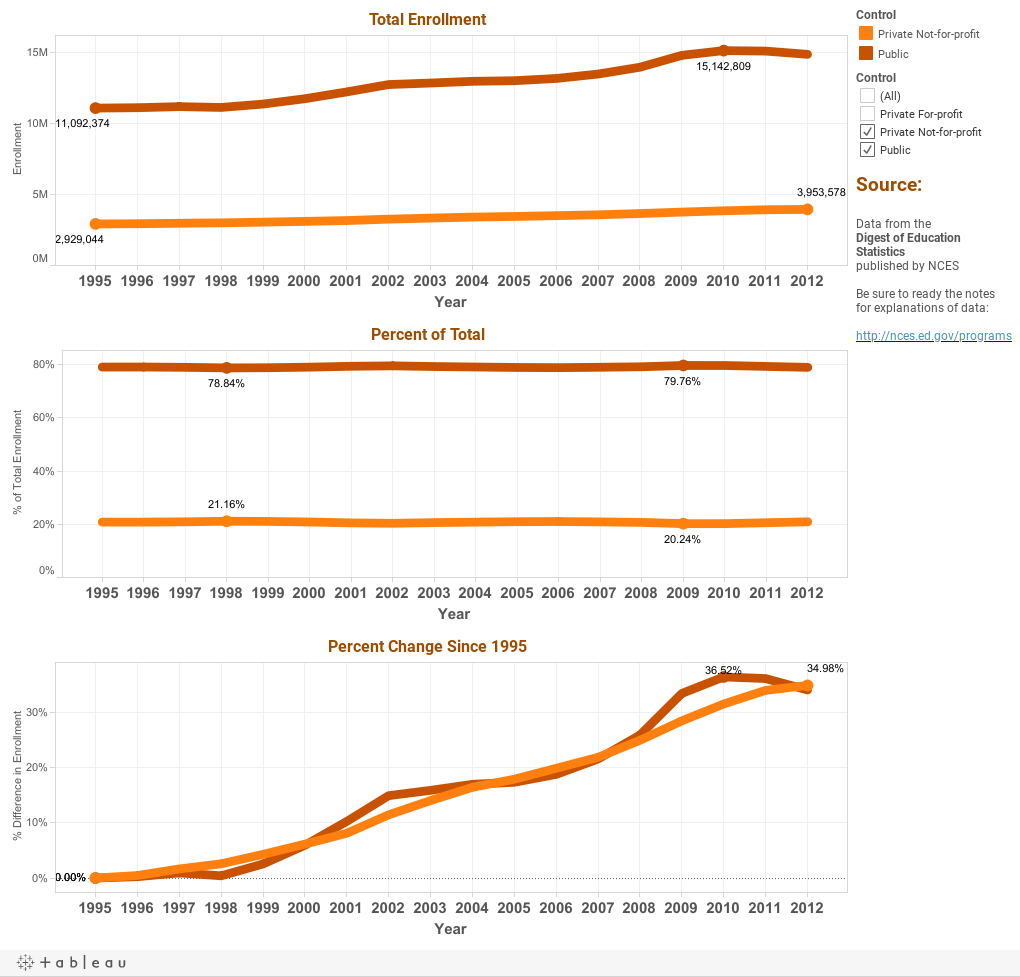 Total Enrollment by Year and Control