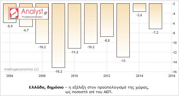 ΓΡΑΦΗΜΑ - Ελλάδα, προϋπολογισμός