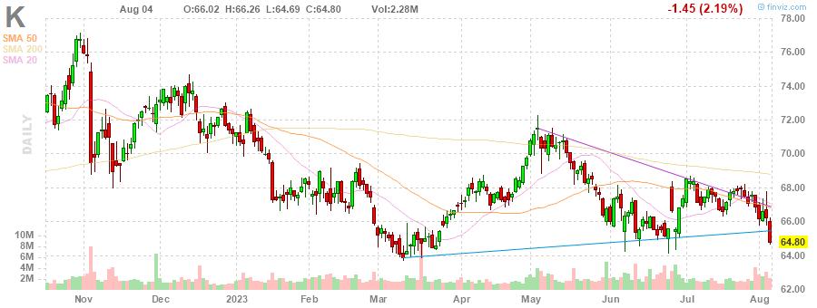 K Kellogg Company daily Stock Chart