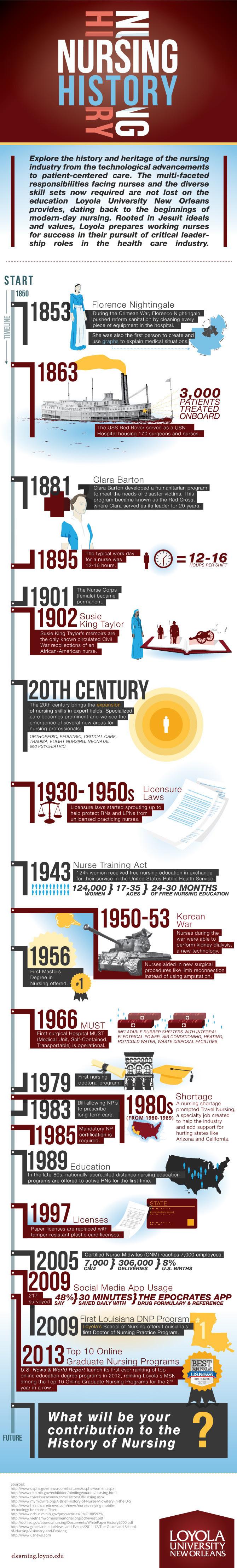 Infographic: Nursing History