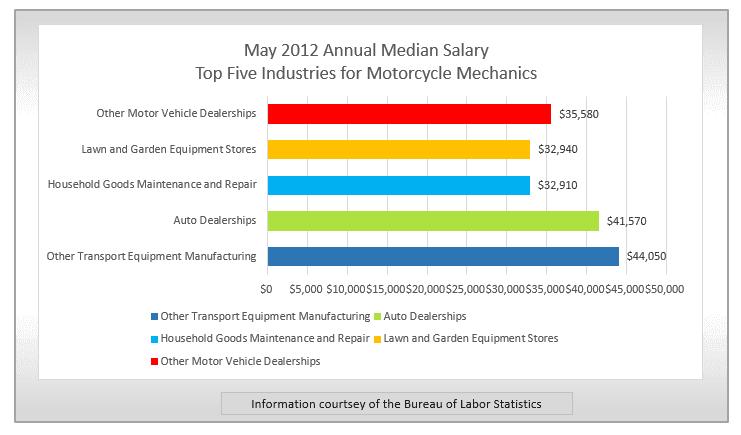 17+ Automotive Technology Salary PNG