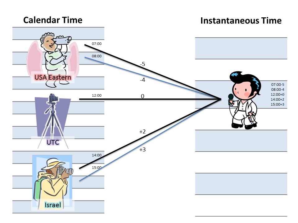 Instantaneous Time vs Calendar Time Visualization