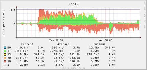 LARTC/Fedora 15