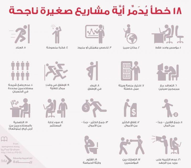 18 خطــأ يدمر أى مشروع صغير، ناشىء او ناجح. - STJEGYPT