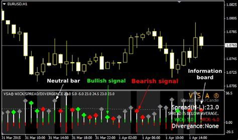 Best volume indicators cryptocurrency