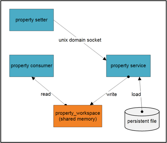 android prop sys arch