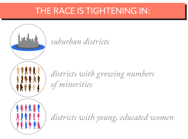 THE RACE IS TIGHTENING IN: suburban districts, districts with growing numbers of minorities, and districts with young, educated women.