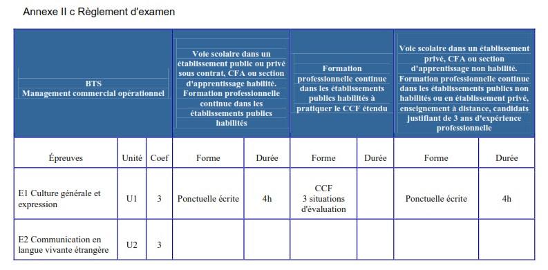 Fiche Mission Acrc Bts Muc Exemple - Exemple de Groupes