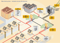 NBN Co diagram of Fibre Serving Area, Indicative Access Infrastructure