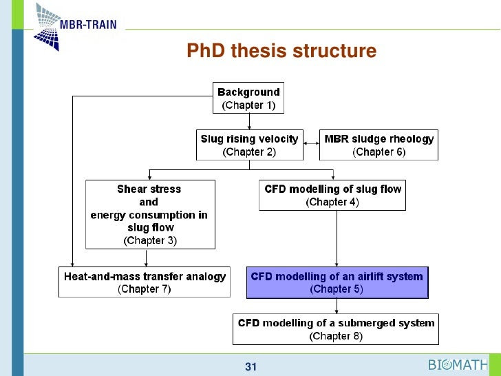 Rguhs dissertation 2011