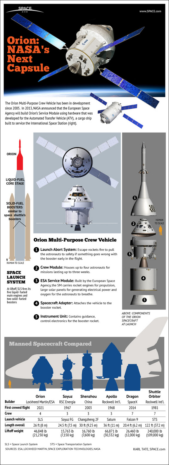 Find out the details of NASA's new Orion 4-person crew capsule, in this SPACE.com infographic.
