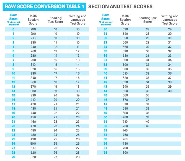 84 SAT MATH RAW SCORE CONVERSION TABLE, RAW MATH SAT SCORE ...
