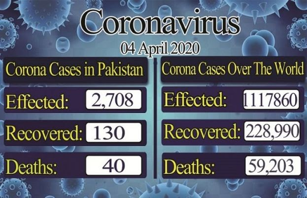 Coronavirus: Pakistan confirmed cases jumps to 2,450, recovery rate reaches up to 126