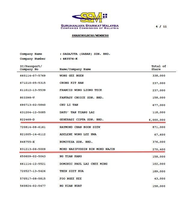 Nazifuddin - Direct shareholder and Indirect Shareholder via Generasi Cipta