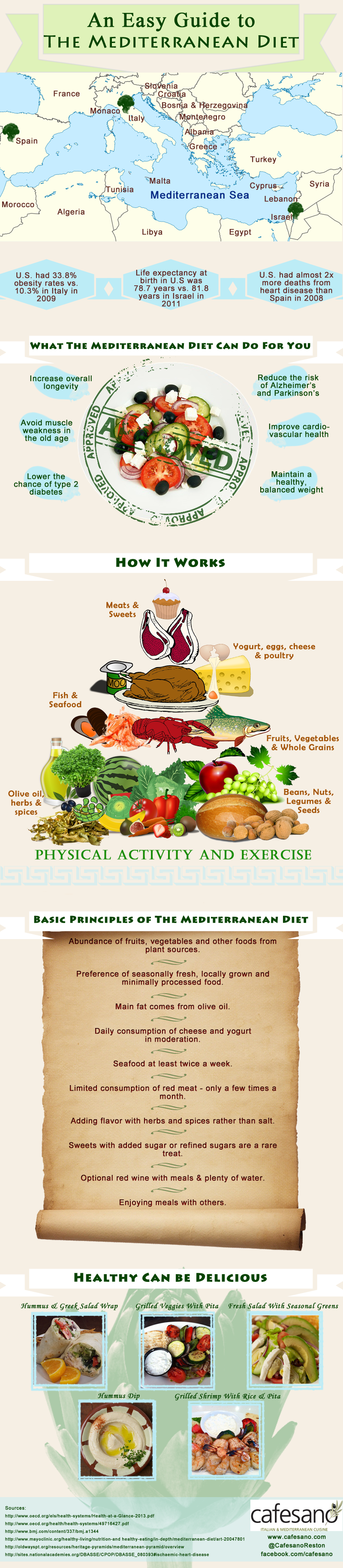 Infographic: An Easy Guide to the Mediterranean Diet #infographic