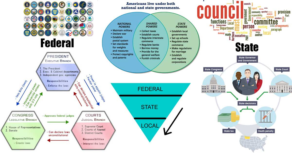 Federalism Sharing Of Powers Venn Diagram