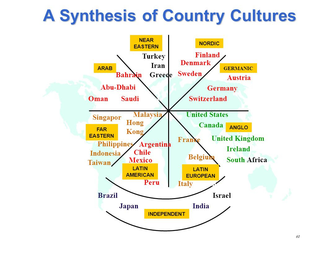 Cross Cultural Communication in Business  ppt video online download