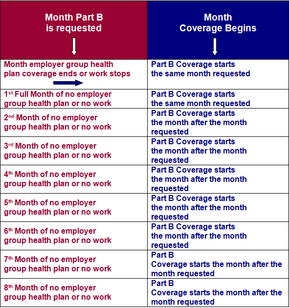 Enrollment Periods - Social Security Advice Online