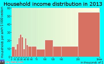 Winnetka household income distribution